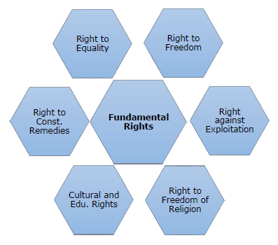 FUNDAMENTAL RIGHTS IN INDIA